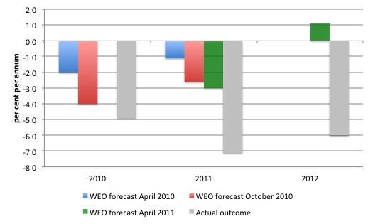 Greece_IMF_forecasts_reality_2010_2011_2012