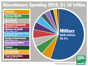 Click link below for further information regarding military spending as per above graphic.