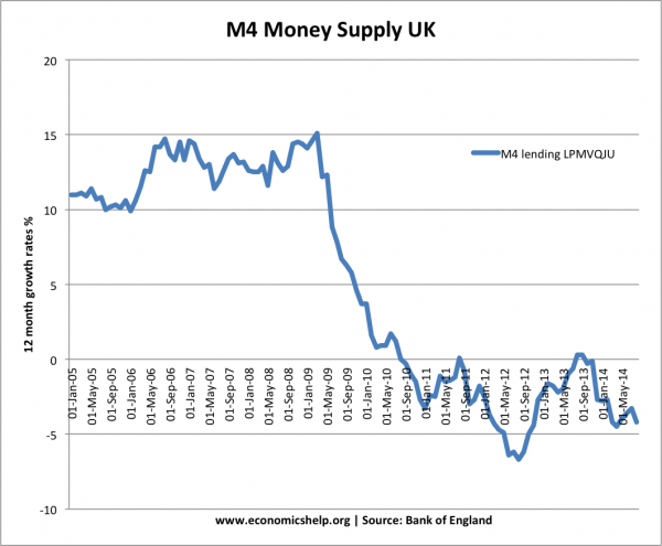The above chart shows the collapse of the money supply at the same time as QE was in effect.