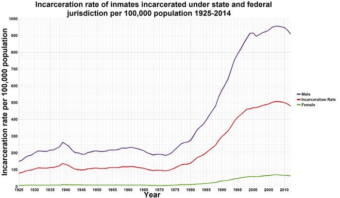 U.S._incarceration_rates_1925_onwards-1