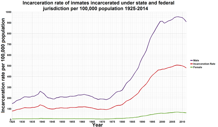 U.S._incarceration_rates_1925_onwards-1