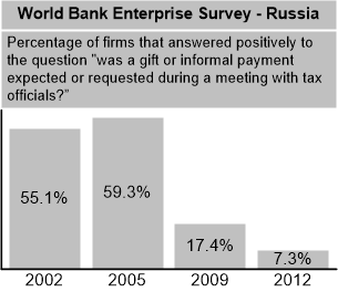 World Bank--corruptiontrends