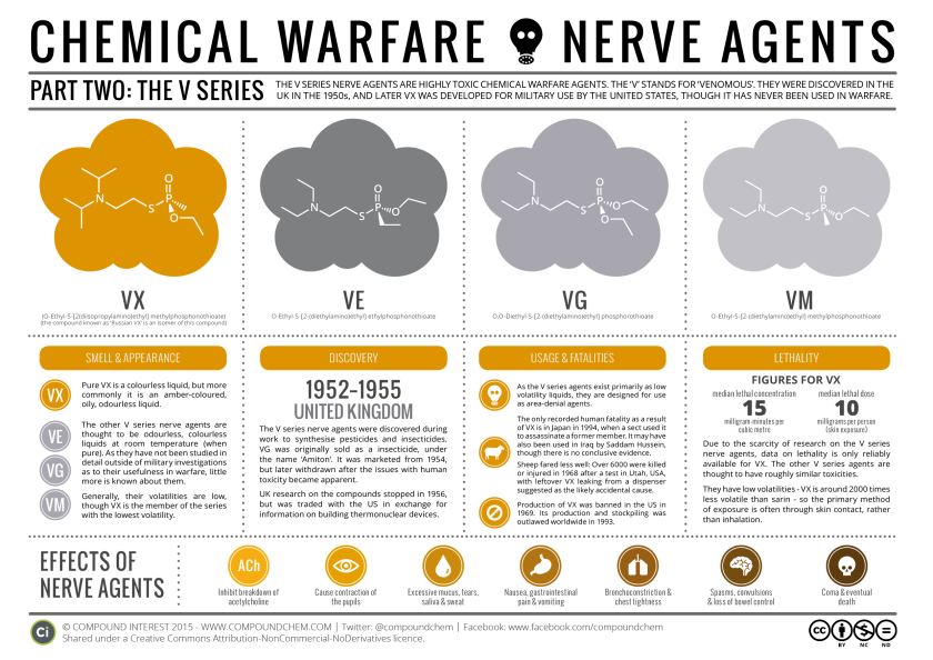 [Image: chemical-warfare-the-nerve-agents-pt-ii-...=840&h=594]