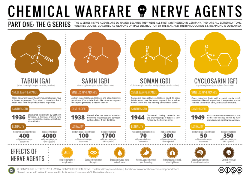 [Image: chemical-warfare-the-nerve-agents.png?w=840&h=594]